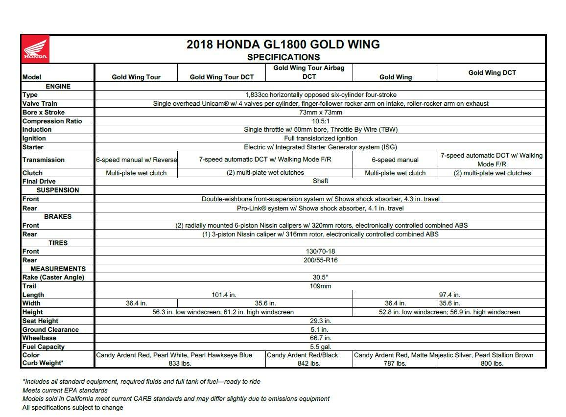 2018 Honda Goldwing Specifications sheet